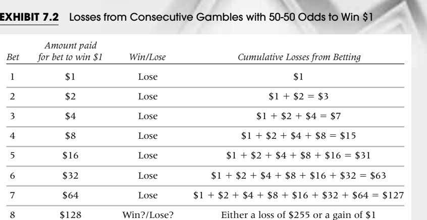 EXHIBIT 7.2 Losses from Consecutive Gambles with 50-50 Odds to Win $1 Bet Amount paid