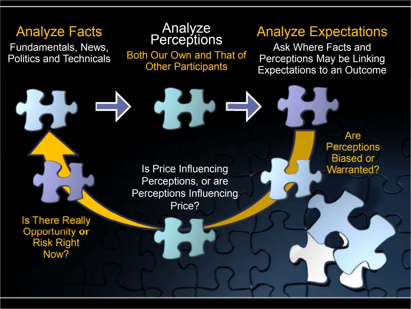 Analyze Analyze Facts Analyze Expectations Perceptions Fundamentals, News, Politics and Technicals Both Our Own and That