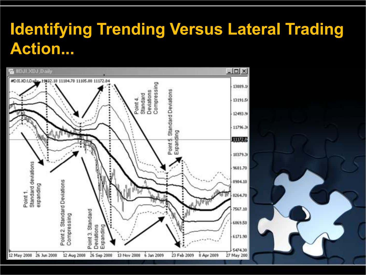 Identifying Trending Versus Lateral Trading Action ...