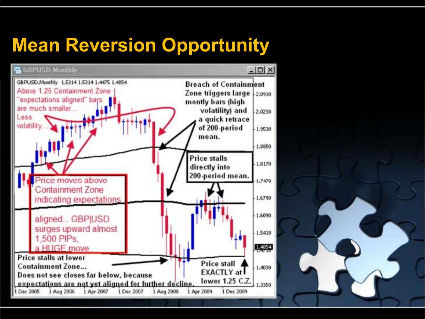 Mean Reversion Opportunity