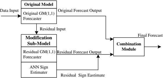 Original Model Data Input Original Forecast Output Original GM(1,1) Forecaster Residual Input Final Forecast