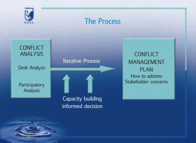 The Process CONFLICT ANALYSIS CONFLICT Iterative Process MANAGEMENT Desk Analysis PLAN How to address Stakeholder