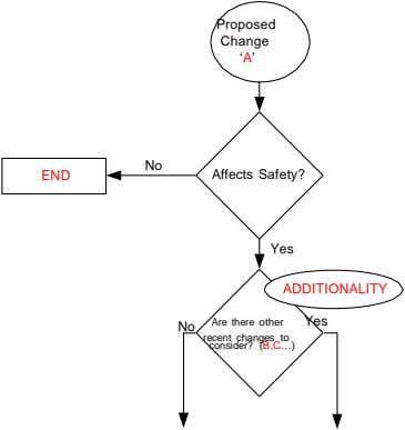 Proposed Change 'A' No END Affects Safety? Yes ADDITIONALITY Are there other Yes No recent