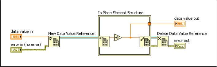 Lesson 4 Object-Oriented Tools and Design Patterns A. Object References and Construction Guarantees Sample LabVIEW users