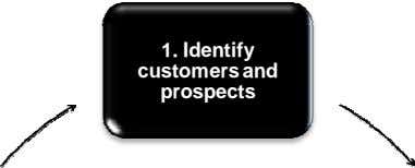 1. Identify customers and prospects