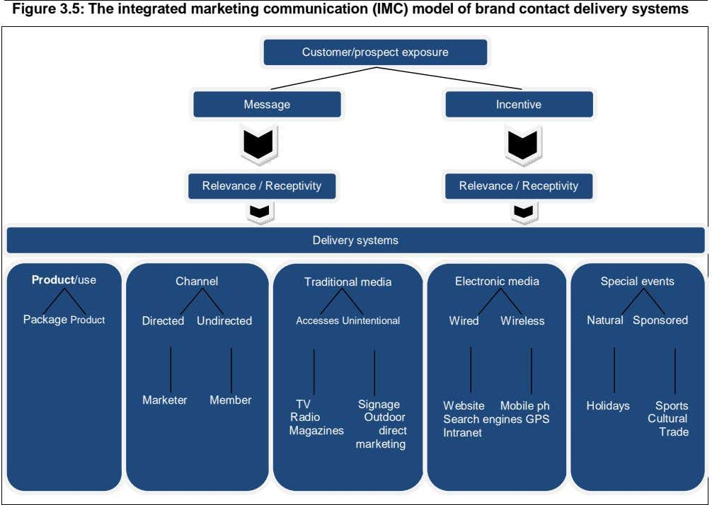 Figure 3.5: The integrated marketing communication (IMC) model of brand contact delivery systems Customer/prospect