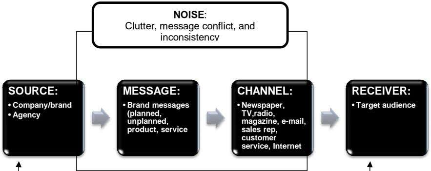 NOISE: Clutter, message conflict, and inconsistency SOURCE: MESSAGE: CHANNEL: RECEIVER: • Company/brand •