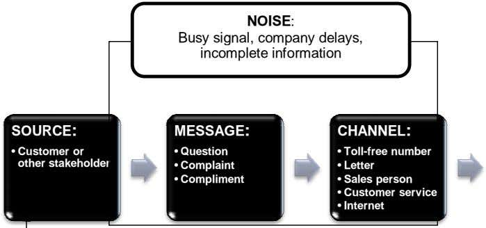 NOISE: Busy signal, company delays, incomplete information SOURCE: MESSAGE: CHANNEL: • Customer or other
