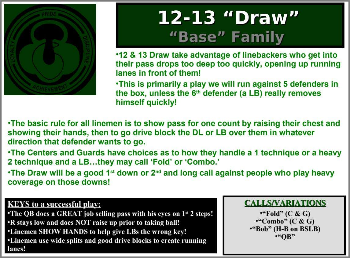 "1122--1313 """"Dra Draw"" w"" """"BBaasese"""" FaFamily mily •12 & 13 Draw take advantage of linebackers who"