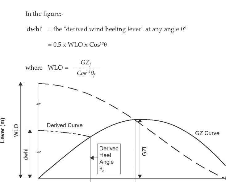 0 0 Noting that: >15 0 θ f Heel Angle ( 0 ) 90 0