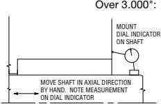 "Over 3.000"": MOUNT DIAL INDICATOR ON SHAFT MOVE SHAFT IN AXIAL DIRECTION BY HAND. NOTE"