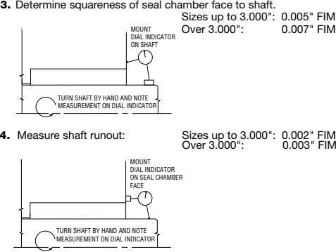 "3. Determine squareness of seal chamber face to shaft. Sizes up to 3.000"": 0.005"" FIM"