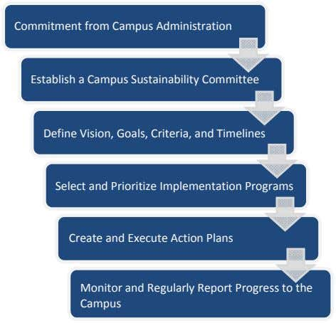 Commitment from Campus Administration Establish a Campus Sustainability Committee Define Vision, Goals, Criteria, and
