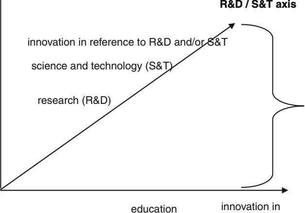 R&D / S&T axis innovation in reference to R&D and/or S&T science and technology (S&T)