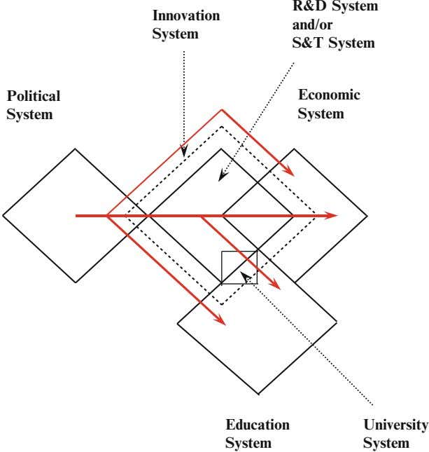 R&D System Innovation and/or System S&T System Political Economic System System Education University