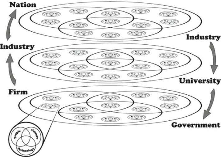 4 Conclusion 4 9 Fig. 12 The twenty-fi rst century fractal innovation ecosystem. Source: Derived from