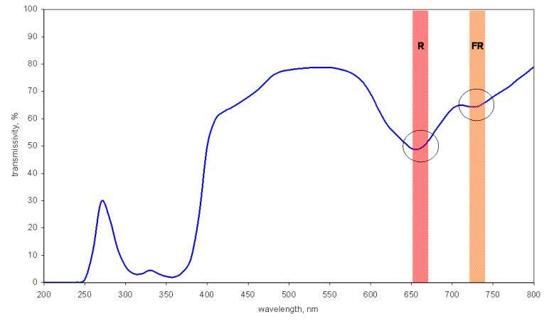 in the red and in the far red wavelength range. Figure 14. Total transmissivity of a