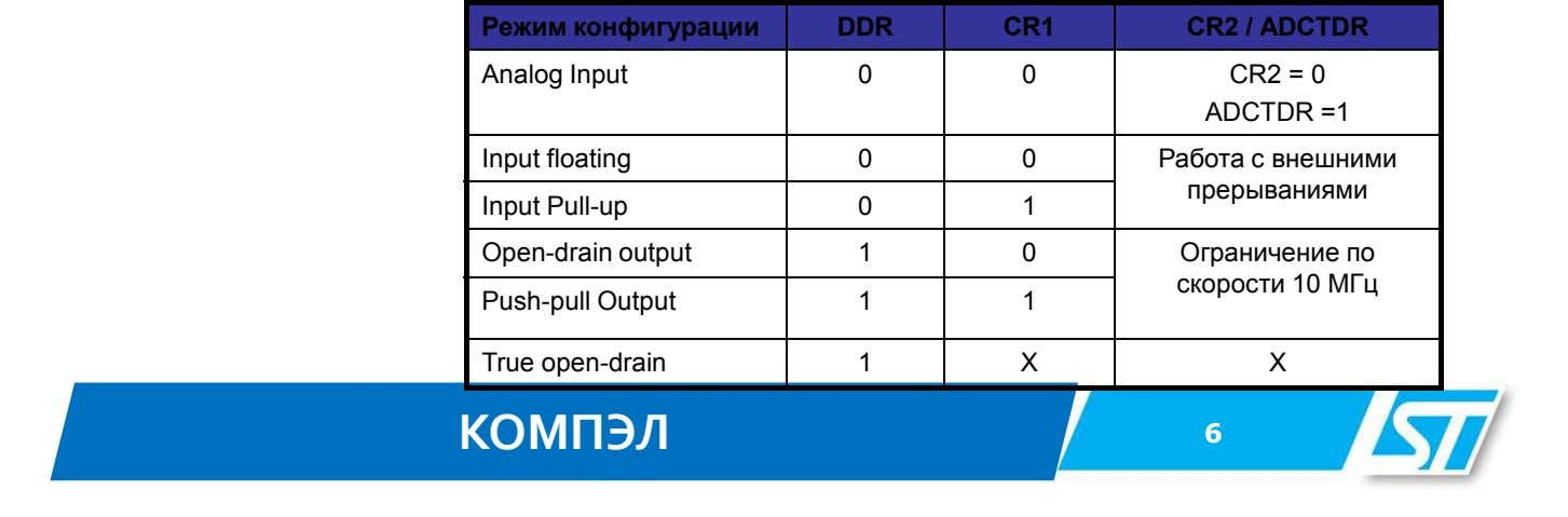 Режим конфигурации DDR CR1 CR2 / ADCTDR Analog Input 0 0 CR2 = 0 ADCTDR