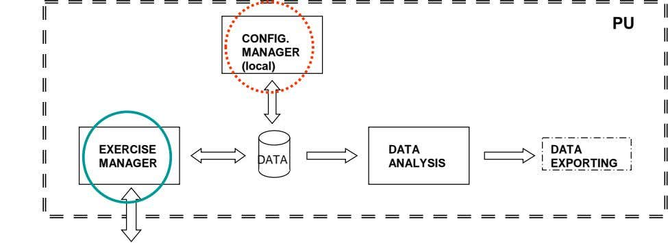 PU CONFIG. MANAGER (local) EXERCISE DATA DATA DATA MANAGER ANALYSIS EXPORTING