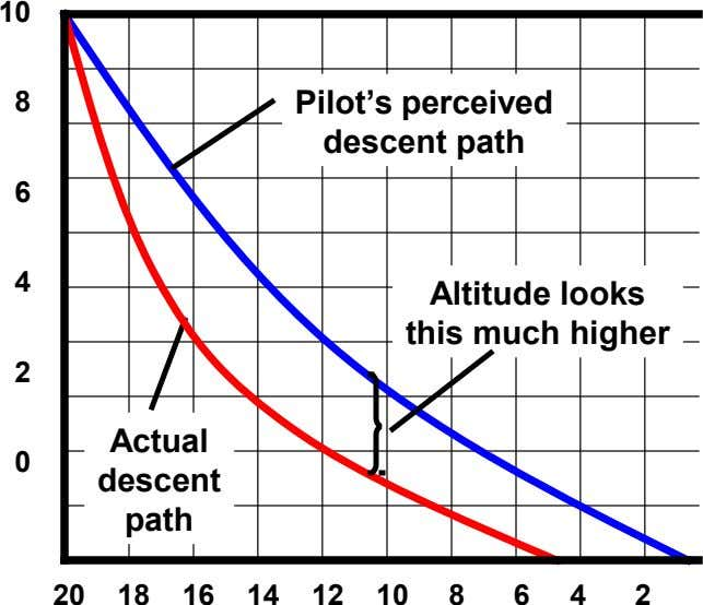 10 8 Pilot's perceived descent path 6 4 Altitude looks this much higher 2 Actual 0