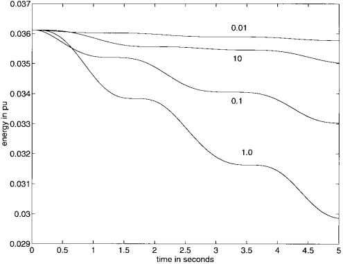 LYAPUNOV FUNCTIONS FOR MULTIMACHINE POWER SYSTEMS 809 Fig. 6. Energy versus time for various values of
