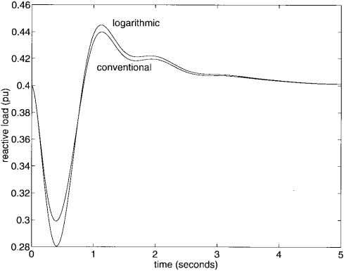 load characteristic and a logarithmic approx- imation. Fig. 3. Load reactive power for conventional and logarithmic