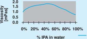 2.0 1.5 1.0 0.5 0.0 0% 20% 40% 60% 80% 100% % IPA in water