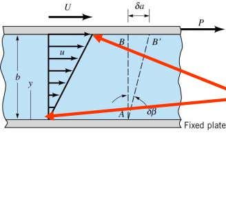 the velocity of the fluid and y is the vertical coordinate as shown in the schematic