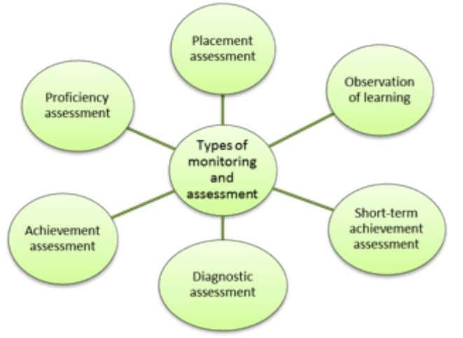 Guía didáctica: Curriculum and Materials UNIT 6. CURRICULUM MONITORING AND ASSESSMENT Generally speaking, once the curriculum