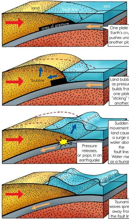 "sea land fault line ure s res ""bubble"" p of ea ar Pressure releases, or"
