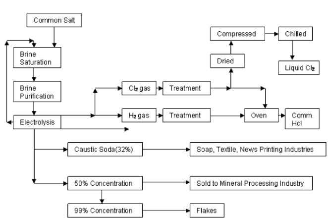 ����������� Process Flow Chart for Caustic Soda, Liq. Cl 2 & Hcl