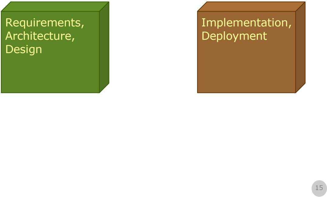 Requirements, Implementation, Architecture, Deployment Design 15
