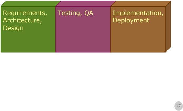 Requirements, Testing, QA Implementation, Architecture, Deployment Design 17