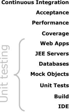 Continuous Integration Acceptance Performance Coverage Web Apps JEE Servers Databases Mock Objects Unit Tests