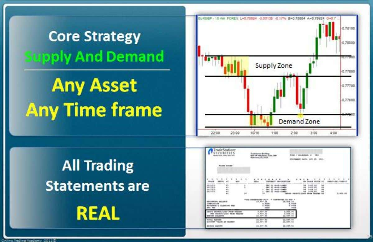 Through this presentation, The following applies … Online Trading Academy 2012©