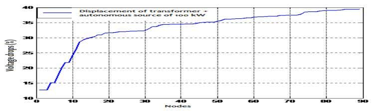 of transformer plus injection of an autonomous source: Figure 6: Variation of the voltage drop according