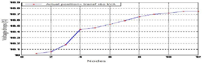 to the nodes (case of reconfiguration with transformer). Figure 8: Variation of the voltage drop according