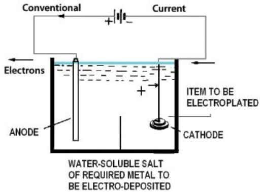 FIGURE 4 Electroplating process