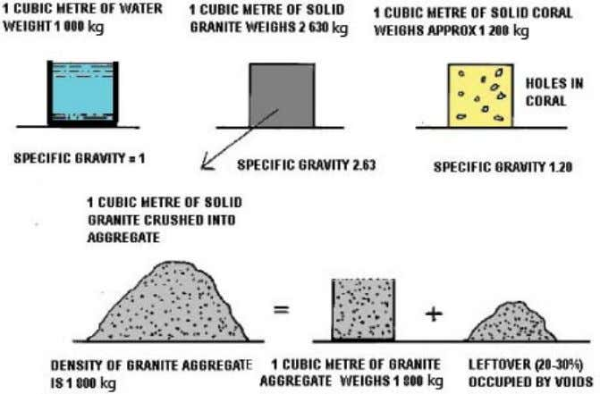 FIGURE 10 Relationship between specific gravity and density