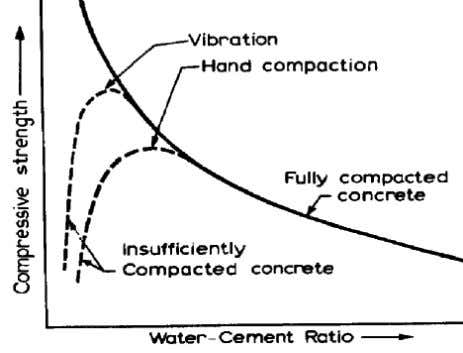 FIGURE 12 The effect of increasing the water/cement ratio on the strength of concrete