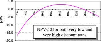 5.0 0.0 -5.0 -10.0 NPV< 0 for both very low and NPV< 0 for both