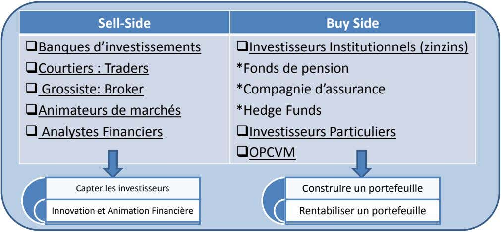 Sell-Side Buy Side Banques d'investissements Courtiers : Traders  Grossiste: Broker Animateurs de