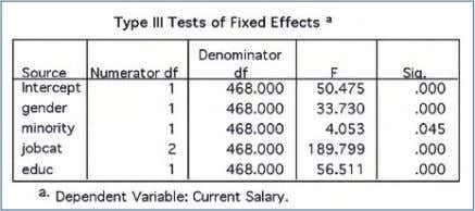 /EMMEANS = TABLES(JOBCAT) COMPARE ADJ(SIDAK). Output: Figure 56 Figure 57 All the effects are significant at