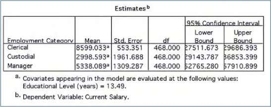 = TABLES(JOBCAT) COMPARE ADJ(SIDAK). Output: Figure 56 Figure 57 All the effects are significant at the
