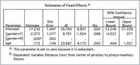 COVTYPE(AR1) /PRINT SOLUTION TESTCOV R. Output: Figure 11 Figure 12 Linear Mixed-Effects Modeling in SPSS 6