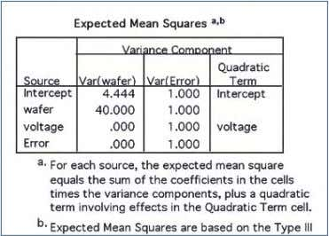 = PARAMETER /DESIGN = WAFER VOLTAGE. Output: Figure 18 Figure 19 Example 6: Variance components model