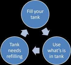 Fill your tank Tank Use needs what's is refilling in tank