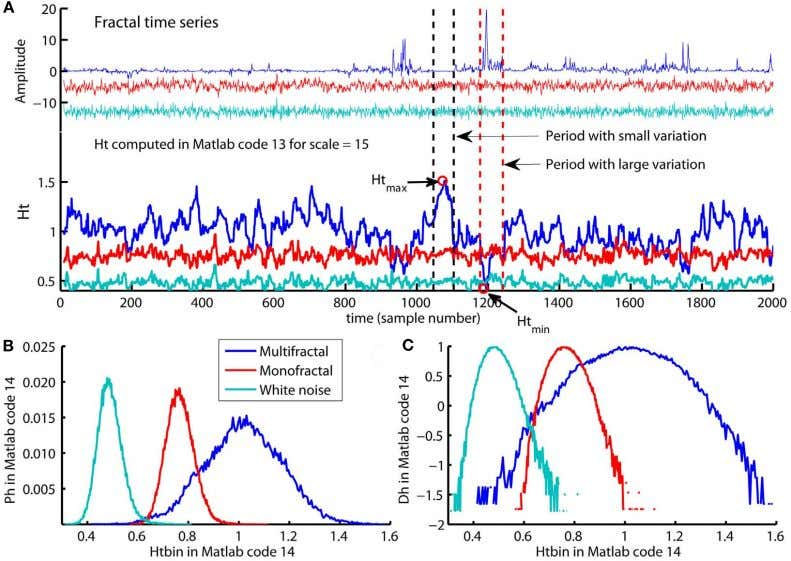FIGURE 13 | (A) The multifractal , monofractal, and whitenoise time series (upper panel) and