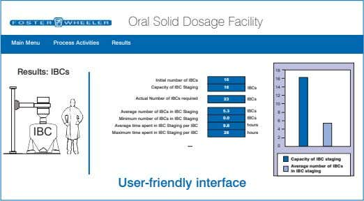 Oral Solid Dosage Facility Main Menu Process Activities Results Results: IBCs 18 16 Initial number
