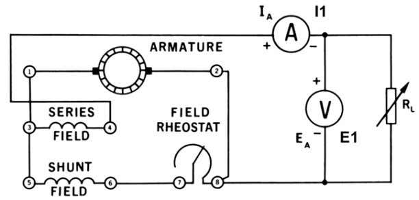 DC generator field rheostat control knob to its utmo st clockwise position for minimum resistance. Figure